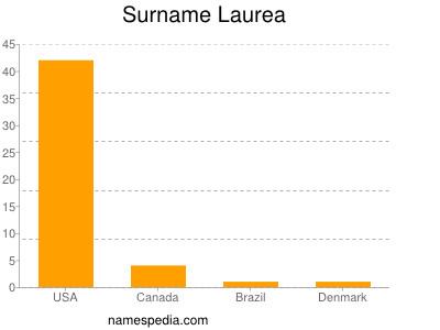 Surname Laurea