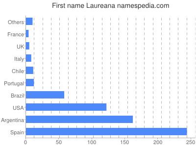 Given name Laureana