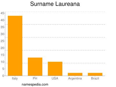 Surname Laureana