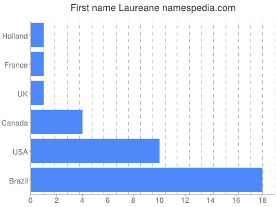 Given name Laureane
