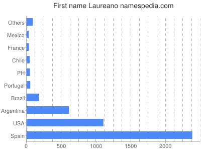 Given name Laureano