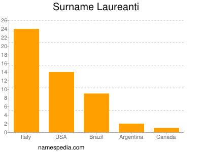 Surname Laureanti