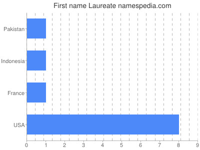Given name Laureate