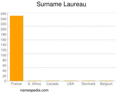 Surname Laureau