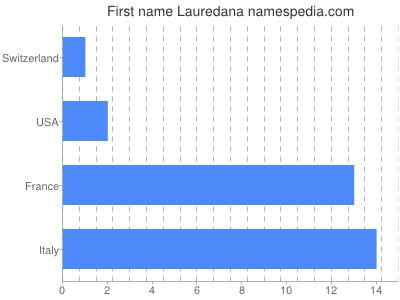Given name Lauredana