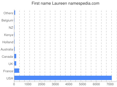 Given name Laureen