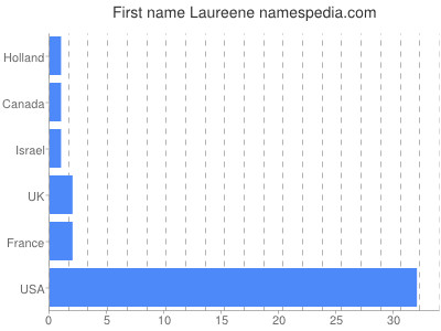 Given name Laureene