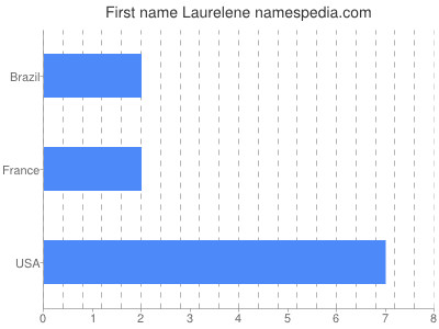 Given name Laurelene