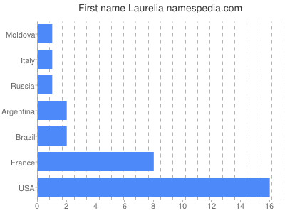 Given name Laurelia