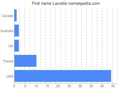 Given name Laurelie