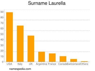 Surname Laurella