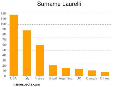 Surname Laurelli