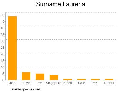 Surname Laurena