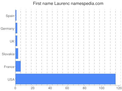 Given name Laurenc