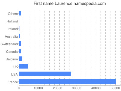 Given name Laurence