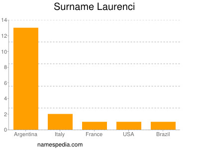 Surname Laurenci