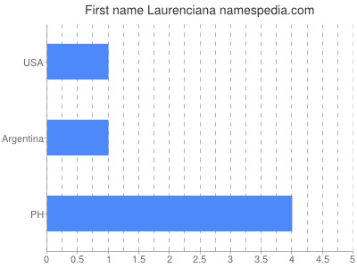 Given name Laurenciana