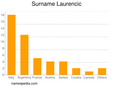 Surname Laurencic