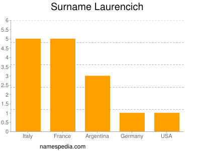 Surname Laurencich