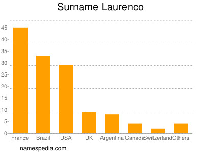 Surname Laurenco