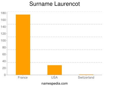 Surname Laurencot
