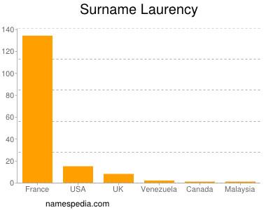 Surname Laurency
