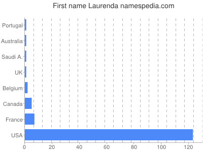 Given name Laurenda