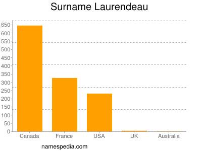 Surname Laurendeau