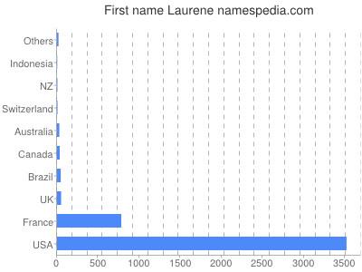 Given name Laurene