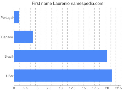 Given name Laurenio