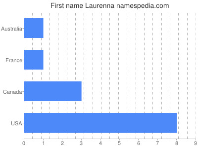 Given name Laurenna
