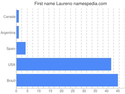 Given name Laureno
