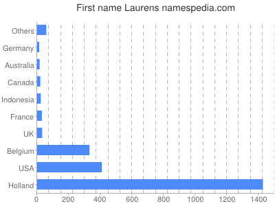Given name Laurens