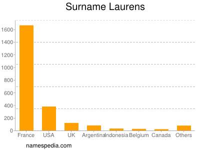 Surname Laurens
