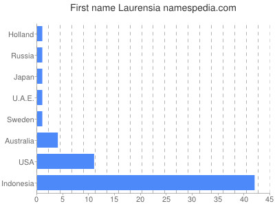 Given name Laurensia