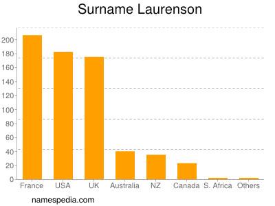Surname Laurenson
