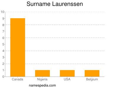 Surname Laurenssen