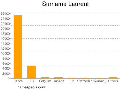 Surname Laurent