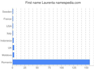 Given name Laurenta
