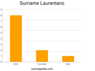 Surname Laurentano