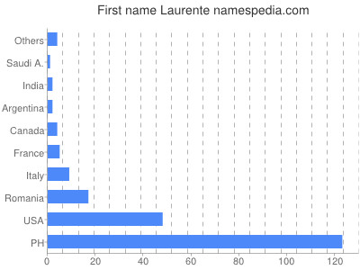 Given name Laurente