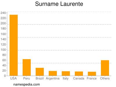 Surname Laurente