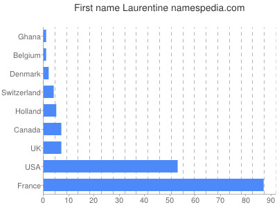 Given name Laurentine