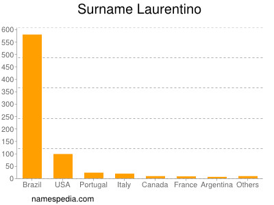 Surname Laurentino
