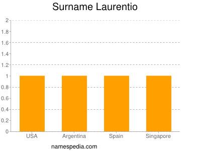 Surname Laurentio