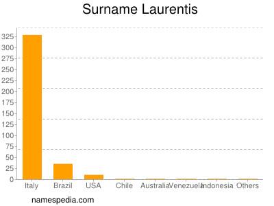 Surname Laurentis