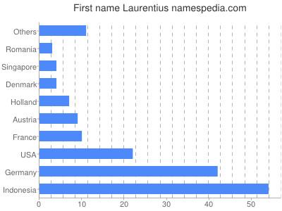 Vornamen Laurentius