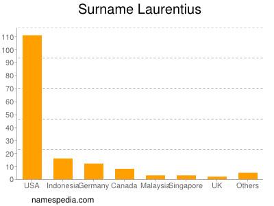 Familiennamen Laurentius