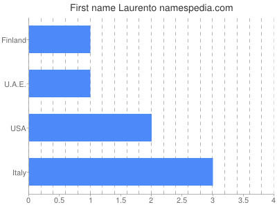 Given name Laurento