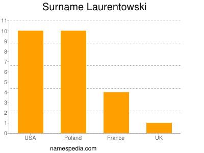 Surname Laurentowski